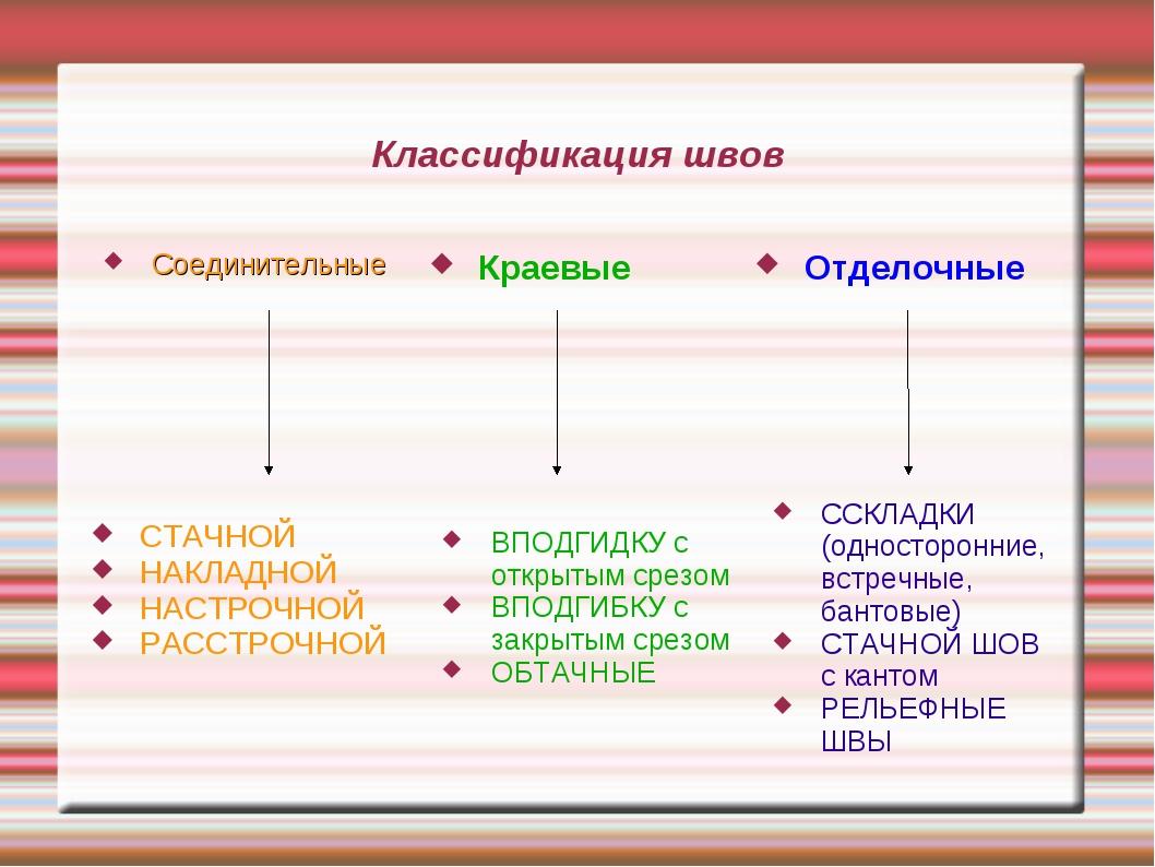 Классификация швов Соединительные Краевые Отделочные СТАЧНОЙ НАКЛАДНОЙ НАСТРО...