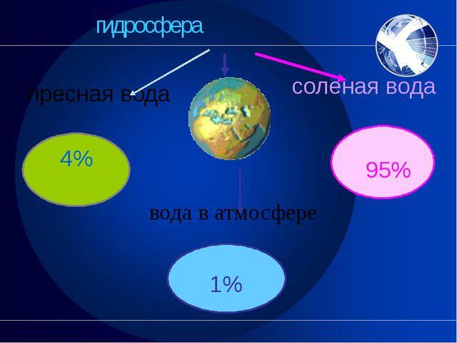 гидросфера пресная вода соленая вода вода в атмосфере 4% 95% 1%