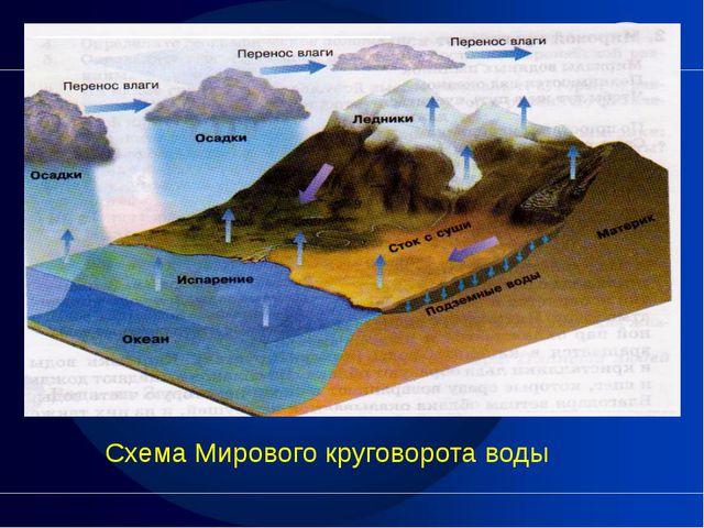 Схема Мирового круговорота воды