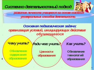 Основная педагогическая задача: организация условий, инициирующих действие о