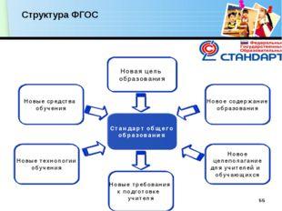 Структура ФГОС www.themegallery.com
