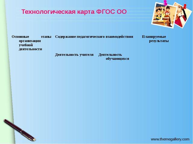 Технологическая карта ФГОС ОО Основные этапы организации учебной деятельности...
