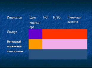 ИндикаторЦвет индикатораНСlH2SO4Лимонная кислота Лакмус Метиловый ора