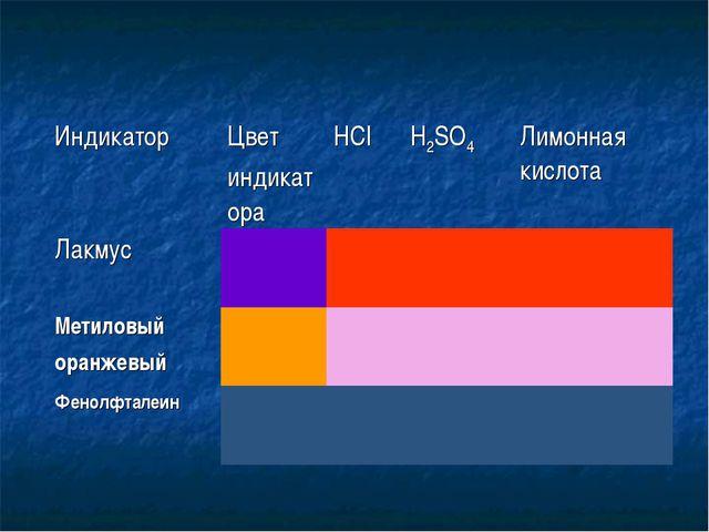 ИндикаторЦвет индикатораНСlH2SO4Лимонная кислота Лакмус Метиловый ора...