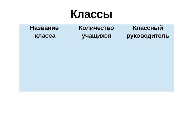 Классы Название класса Количество учащихся Классный руководитель