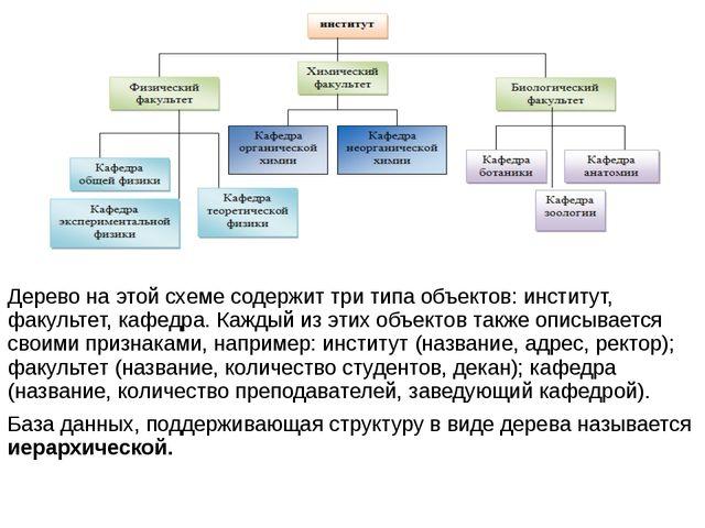 Дерево на этой схеме содержит три типа объектов: институт, факультет, кафедр...