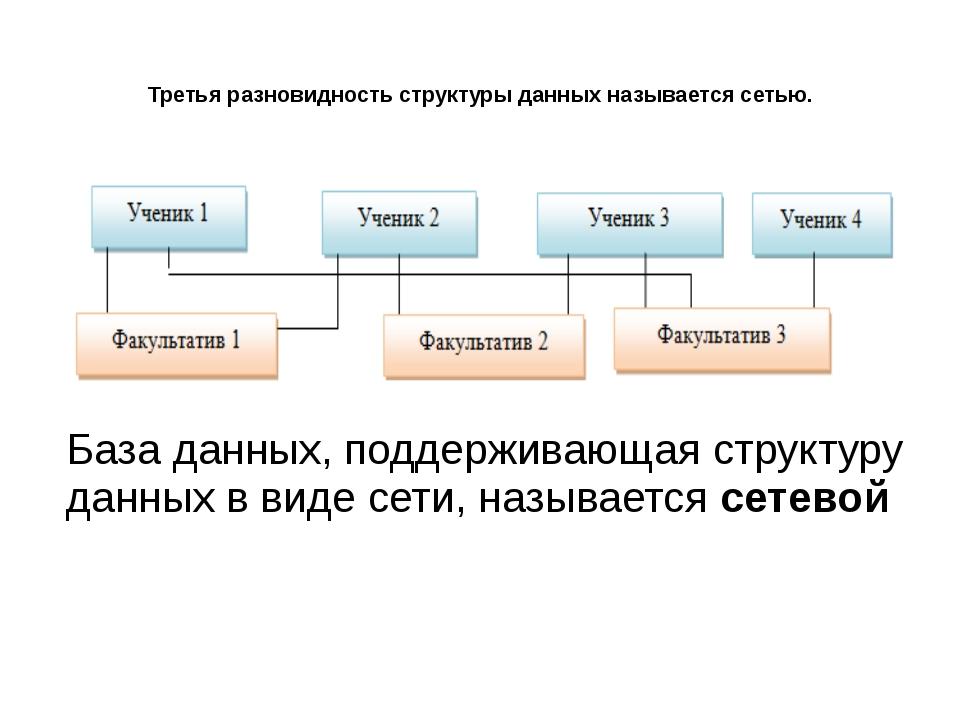 Третья разновидность структуры данных называется сетью. База данных, поддержи...