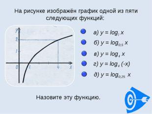 а) y = log2 x а) y = log2 x