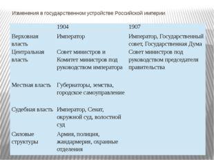 Изменения в государственном устройстве Российской империи 1904 1907 Верховная