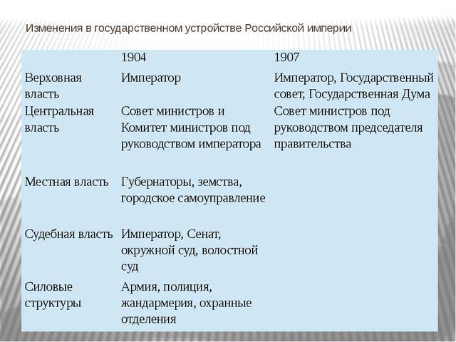 Изменения в государственном устройстве Российской империи 1904 1907 Верховная...