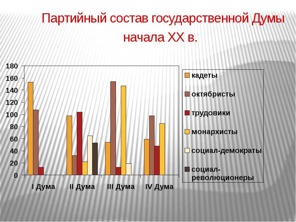 Партийный состав государственной Думы начала ХХ в.