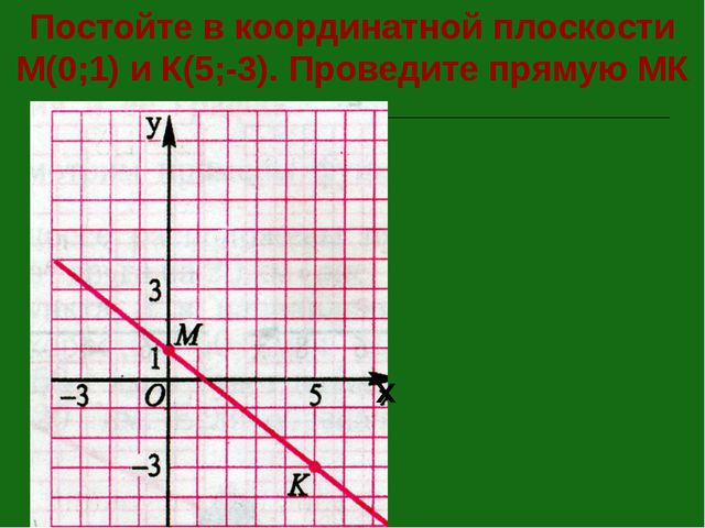 Постойте в координатной плоскости М(0;1) и К(5;-3). Проведите прямую МК х