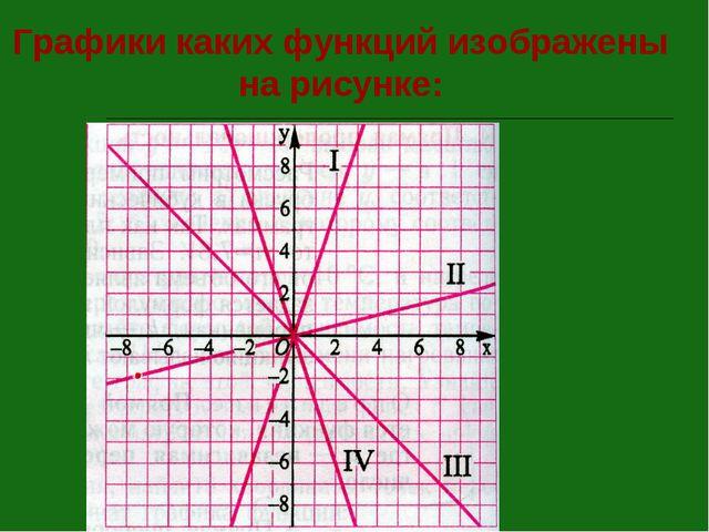 Графики каких функций изображены на рисунке: