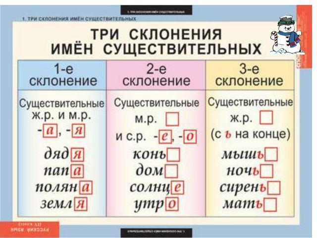 Существительные в единственном числе распределяется по трем типам склонения....