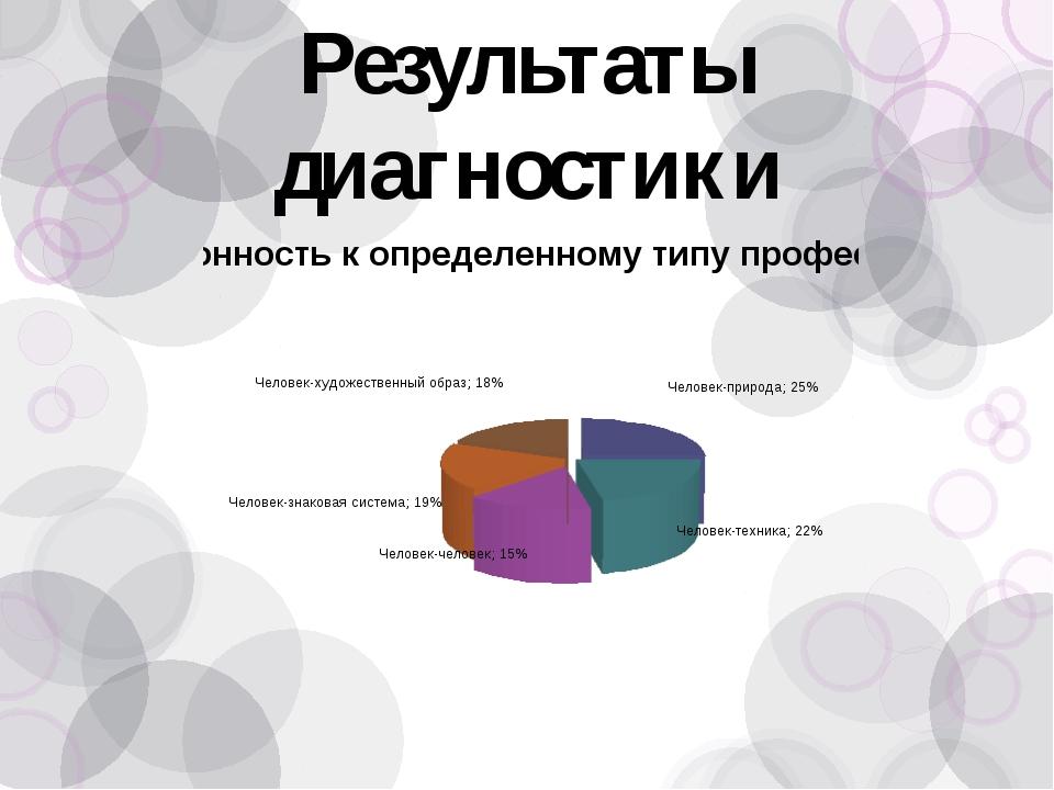 Результаты диагностики 17.10.2015