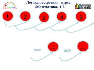 1 5 класс Логика построения курса «Математика» 1-6 6 класс
