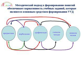 Методический подход к формированию понятий обеспечивает вариативность учебны