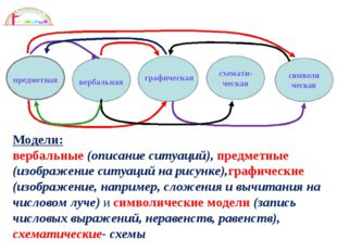Модели: вербальные (описание ситуаций), предметные (изображение ситуаций на