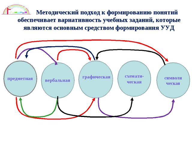Методический подход к формированию понятий обеспечивает вариативность учебны...