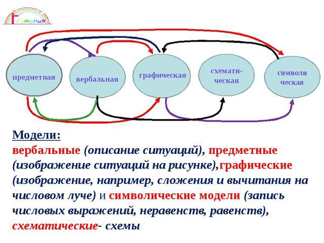Модели: вербальные (описание ситуаций), предметные (изображение ситуаций на...