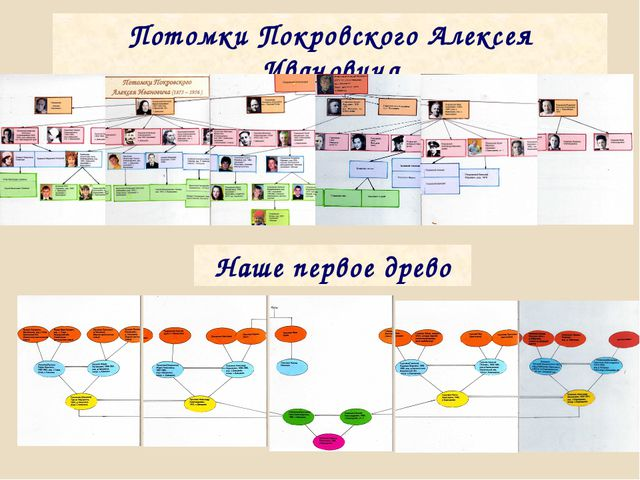Потомки Покровского Алексея Ивановича Наше первое древо