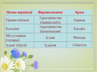 Праваслаўныя Каталікі Мусульмане (татары) Іудзеі (яўрэі) Хрысціянства (правас