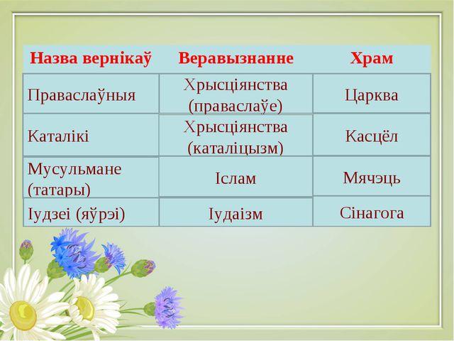 Праваслаўныя Каталікі Мусульмане (татары) Іудзеі (яўрэі) Хрысціянства (правас...