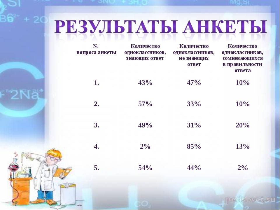 № вопроса анкетыКоличество одноклассников, знающих о...
