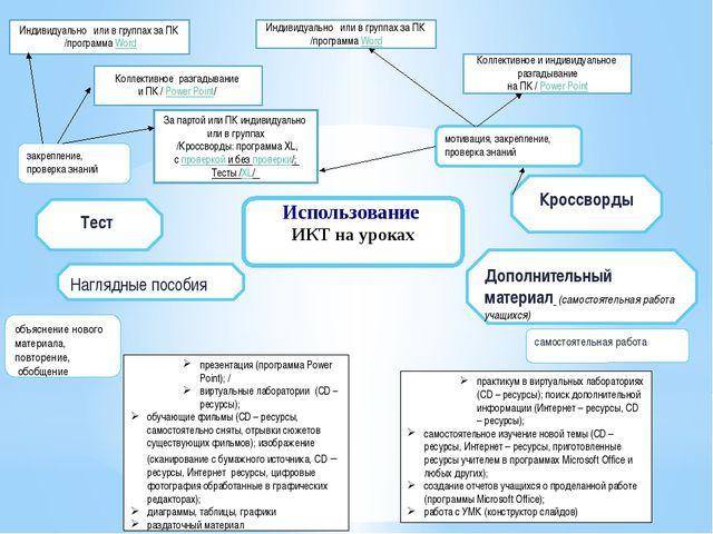 Использование ИКТ на уроках Индивидуально или в группах за ПК /программа Word...