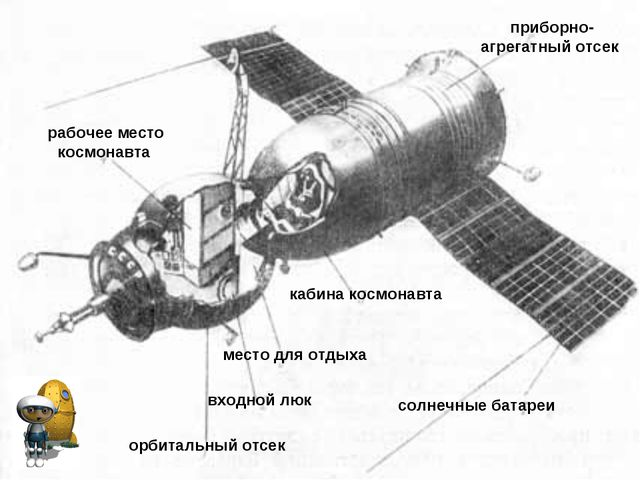 орбитальный отсек входной люк место для отдыха кабина космонавта рабочее мест...