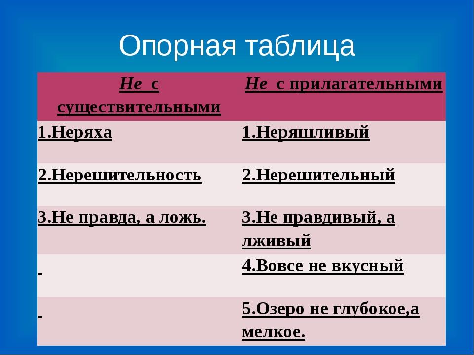 Опорная таблица Нес существительными Нес прилагательными 1.Неряха 1.Неряшли...