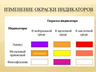 оранжевый ИндикаторыОкраска индикатора В нейтральной средеВ щелочной среде