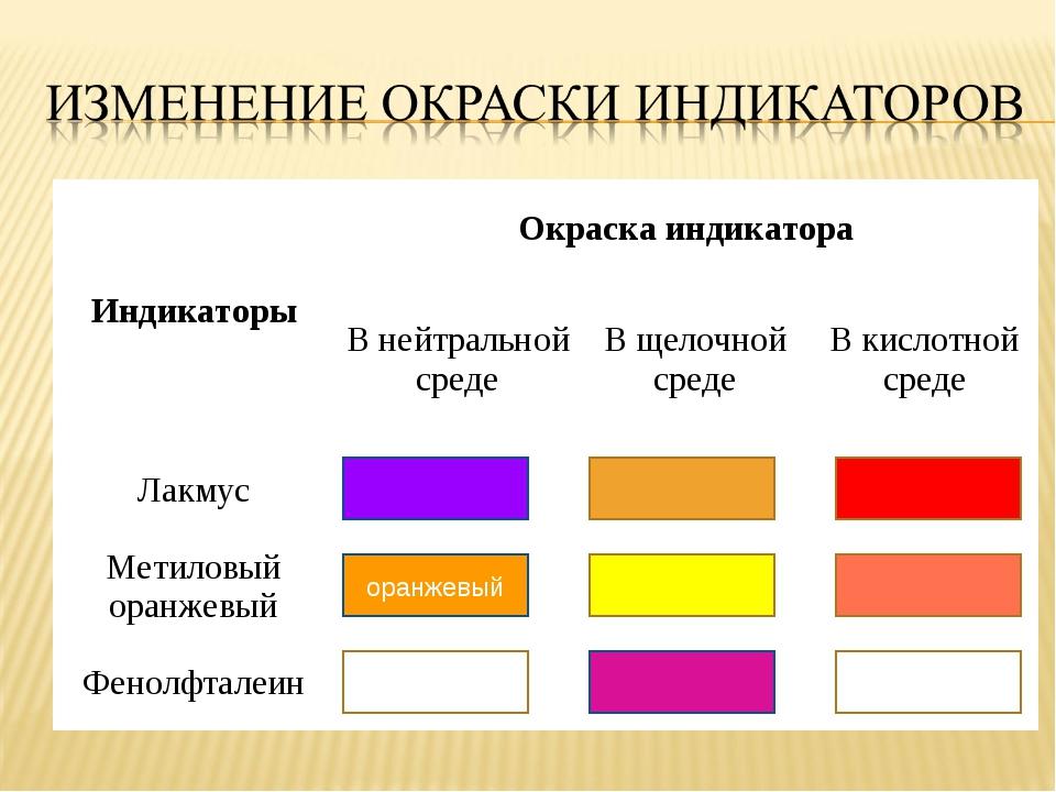 оранжевый ИндикаторыОкраска индикатора В нейтральной средеВ щелочной среде...