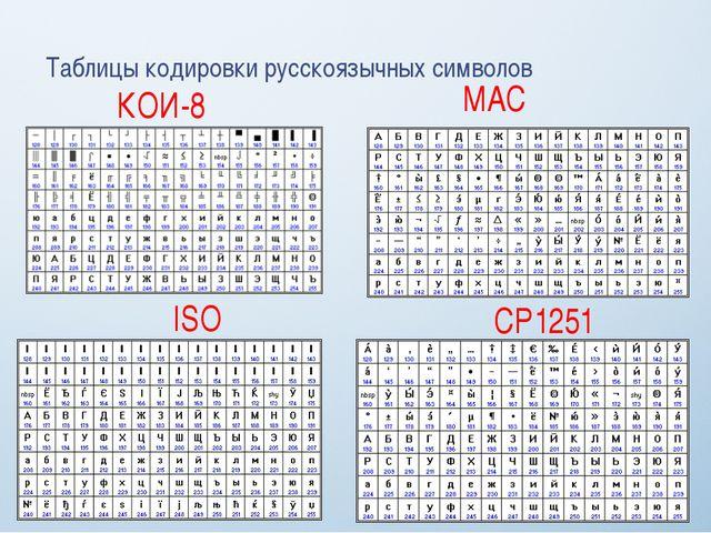 Таблицы кодировки русскоязычных символов КОИ-8 MAC ISO CP1251