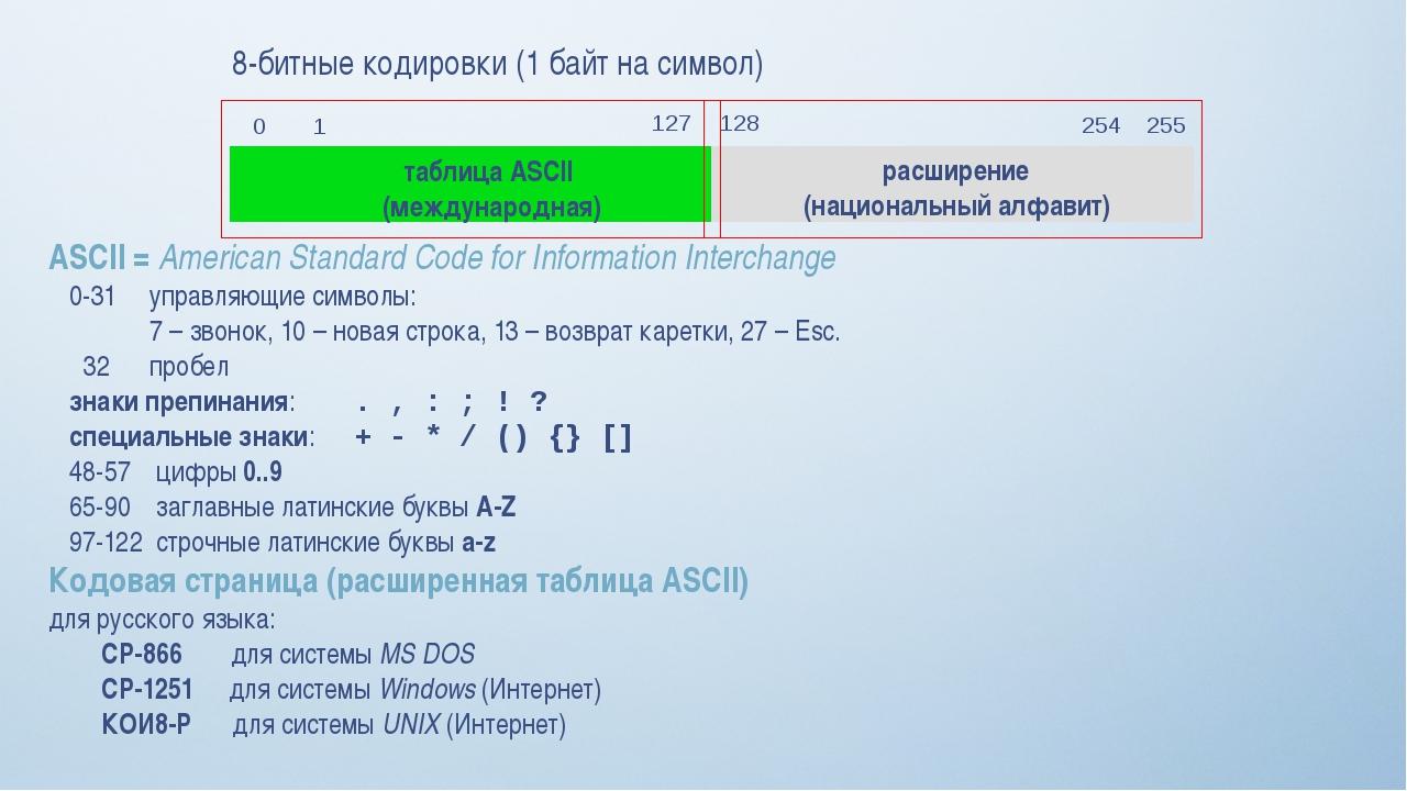 8-битные кодировки (1 байт на символ) таблица ASCII (международная) расширени...