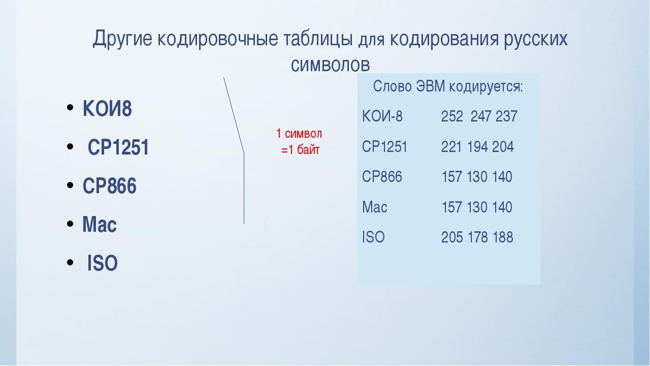 КОИ8 СР1251 СР866 Мас ISO Другие кодировочные таблицы для кодирования русских...