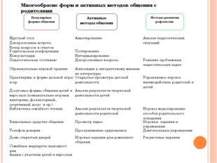 Популярные формы общения Активные методы общения Методы развития рефлексии Мн