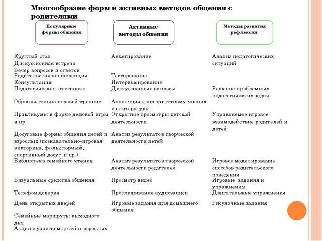 Популярные формы общения Активные методы общения Методы развития рефлексии Мн...