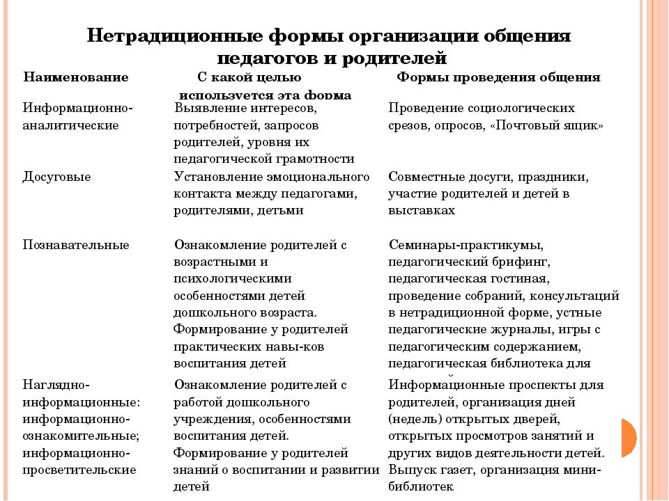 Нетрадиционные формы организации общения педагогов и родителей НаименованиеС...