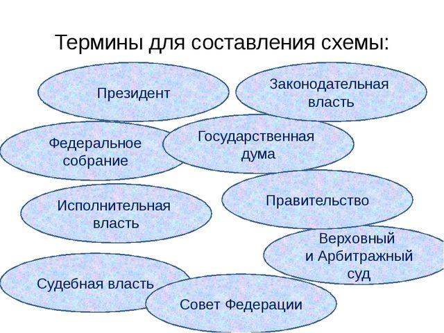 Термины для составления схемы: Президент Федеральное собрание Судебная власть...