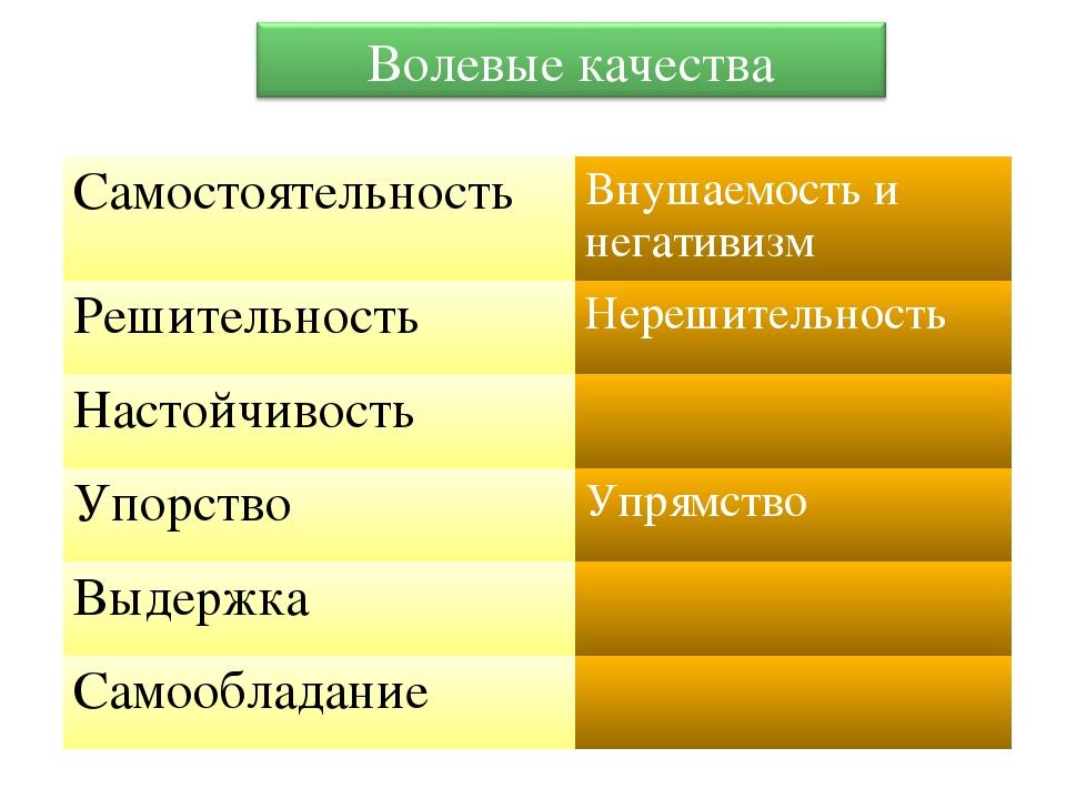 СамостоятельностьВнушаемость и негативизм РешительностьНерешительность Наст...