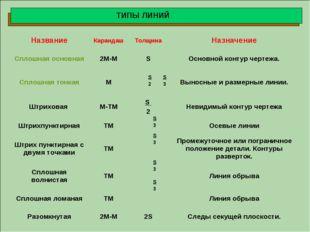 ТИПЫ ЛИНИЙ 2 S НазваниеКарандашТолщинаНазначение Сплошная основная2М-МS