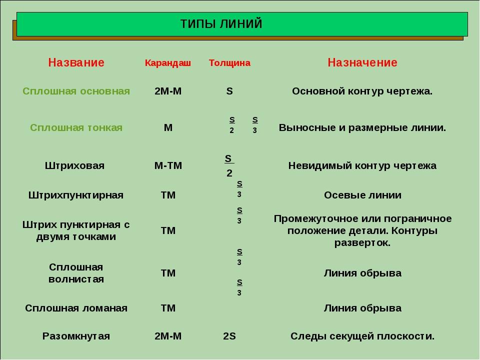 ТИПЫ ЛИНИЙ 2 S НазваниеКарандашТолщинаНазначение Сплошная основная2М-МS...