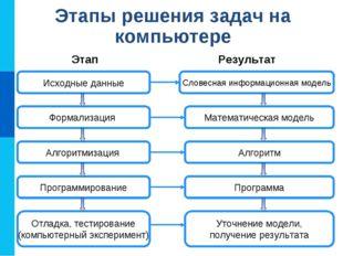 Этапы решения задач на компьютере Исходные данные Словесная информационная мо