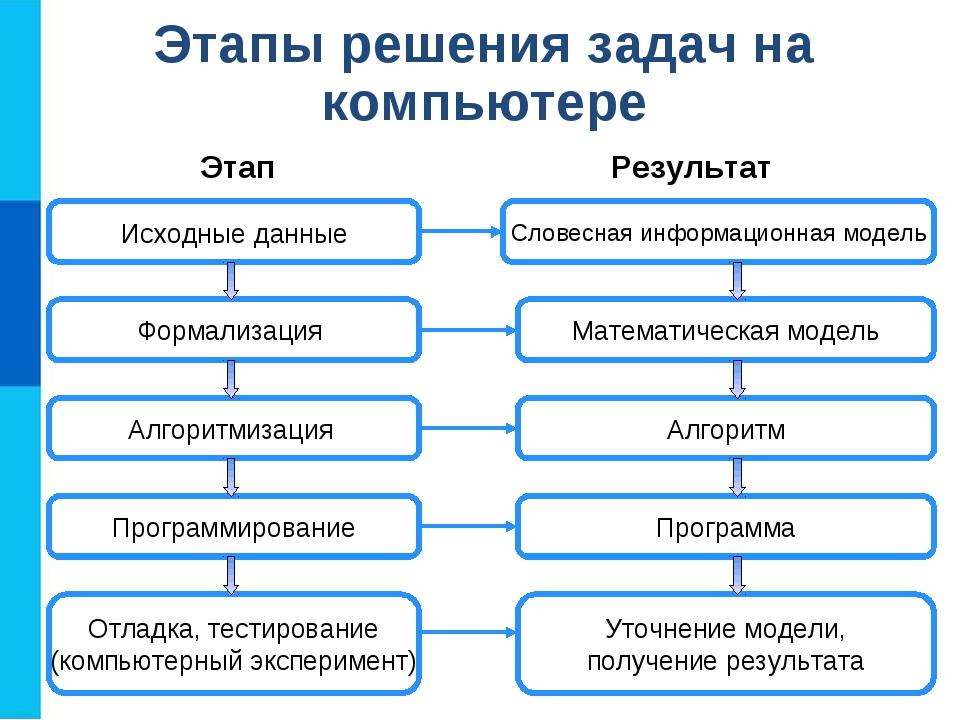 Этапы решения задач на компьютере Исходные данные Словесная информационная мо...