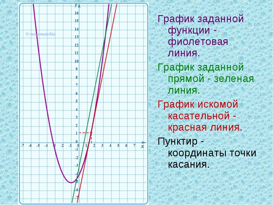 График заданной функции - фиолетовая линия. График заданной прямой - зеленая...