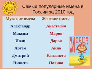 Самые популярные имена в России за 2010 год Мужские имена Женские имена Алекс