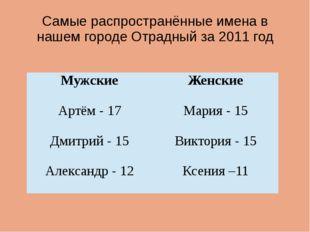 Самые распространённые имена в нашем городе Отрадный за 2011 год Мужские Женс