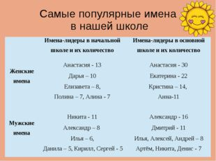 Самые популярные имена в нашей школе Имена-лидеры в начальной школе иих колич