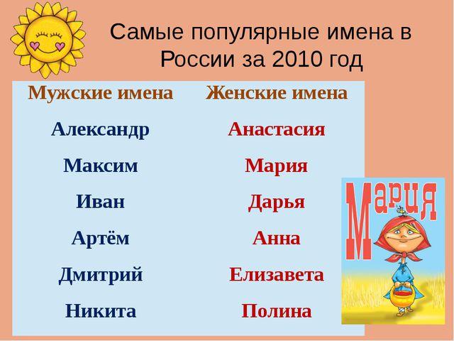 Самые популярные имена в России за 2010 год Мужские имена Женские имена Алекс...